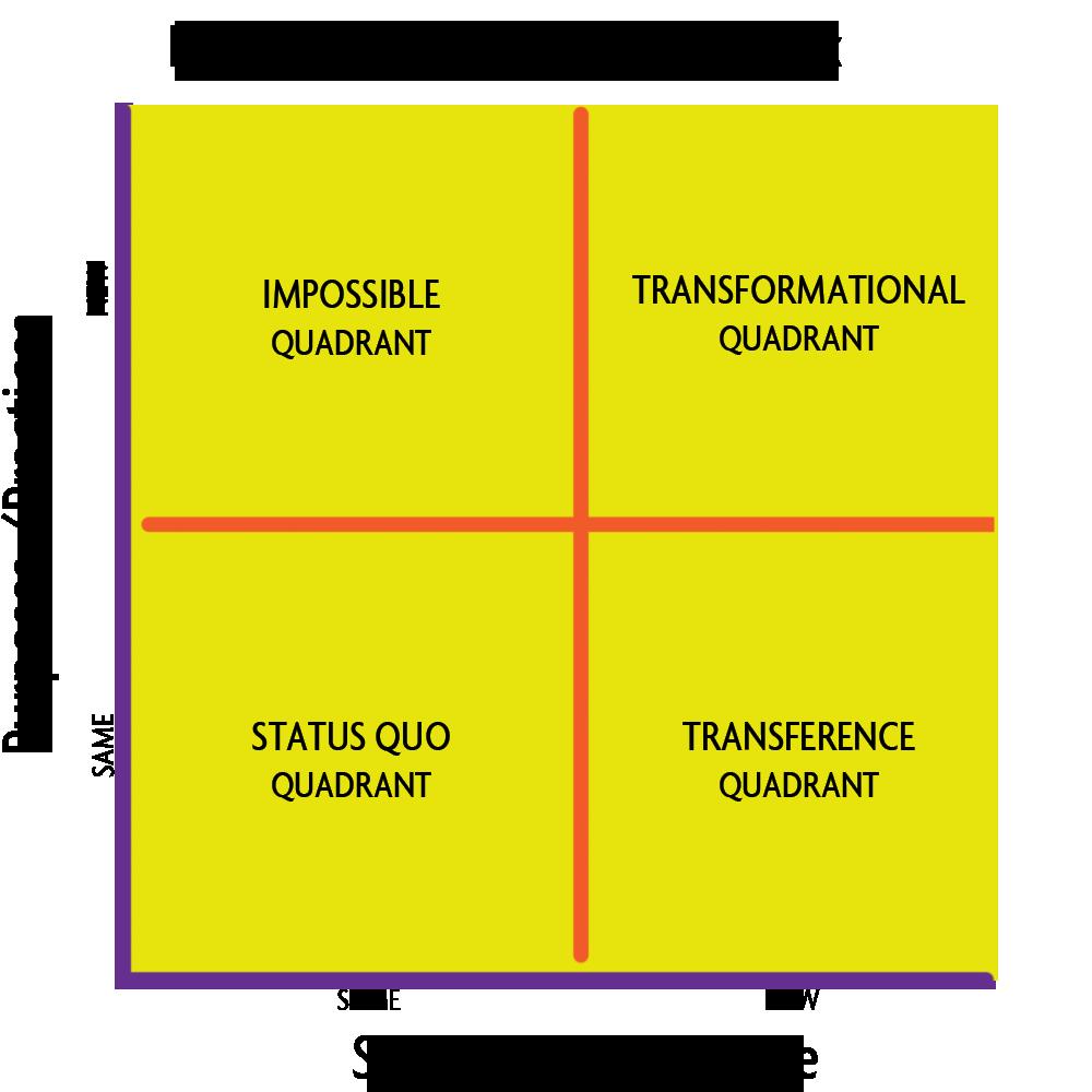 Future-of-Work-Change-Matrix
