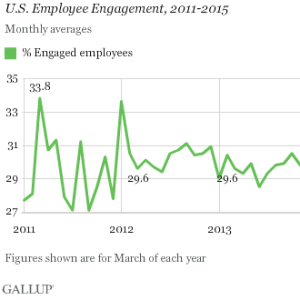 Best Employee Engagement Posts – May 11th